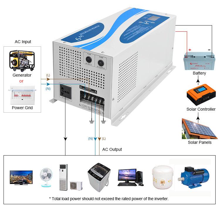 W9 Inverter Power Inverter 2000w 3000w 12v 24v 48v
