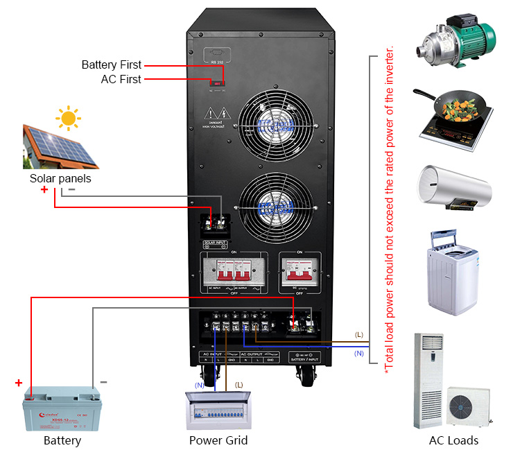Hybrid Solar Inverter With Mppt Charger 12kw 15kw 20kw 25kw