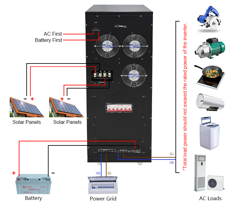 Inverter With Solar Charger And Transfer Switch 30kw 40kw