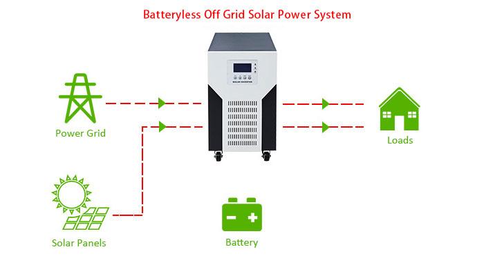 Batteryless-Off-Grid-Solar-Power-System