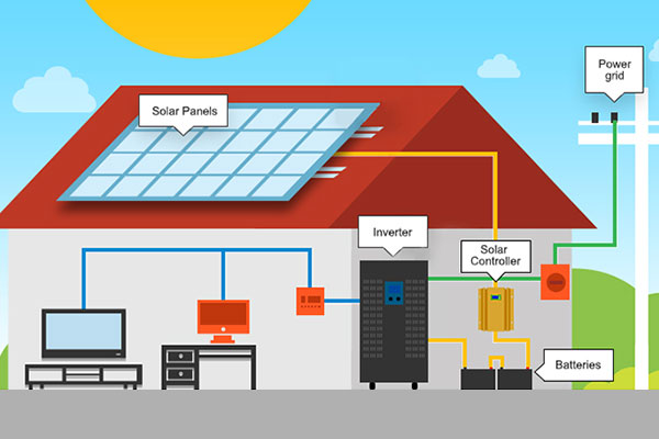 How does an off grid power system works?